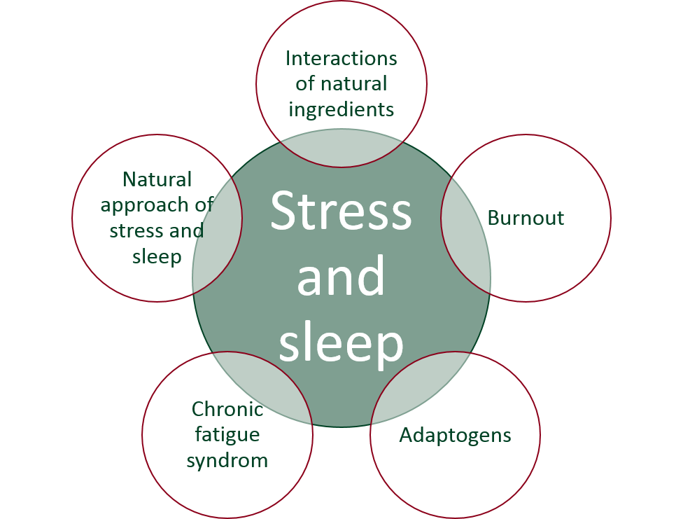 NutriFaculty cursus natuurlijke ingrediënten over stress en slaap