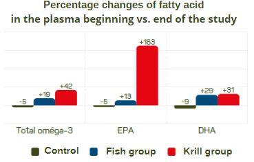 Krill oil a good source of omega-3 fatty acids